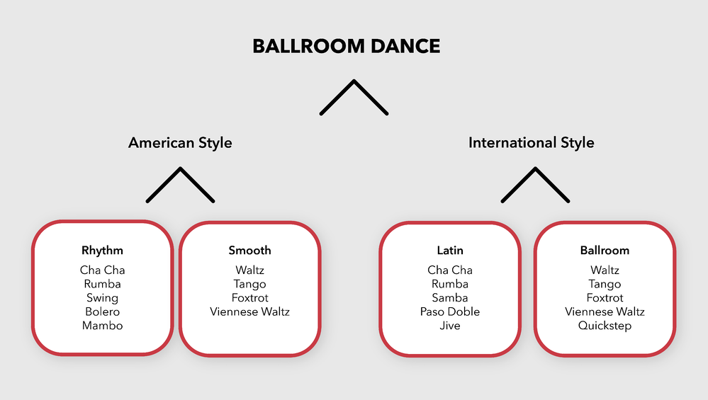 Ballroom Dance American Style International